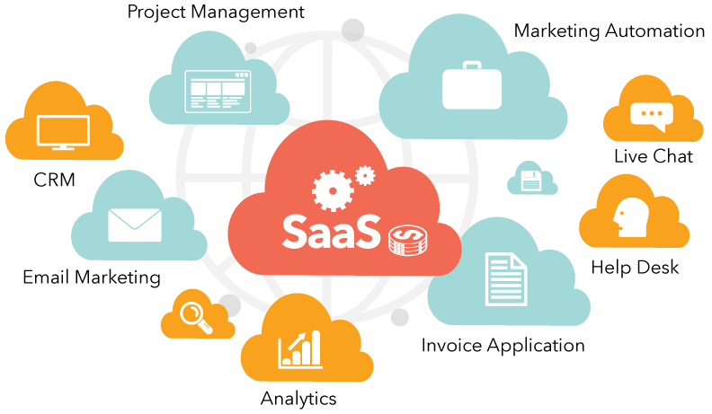 Software as a Services (SaaS) Nedir?