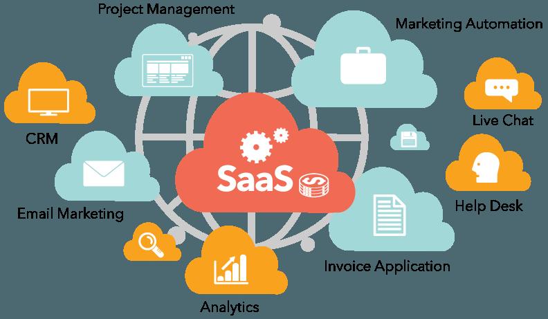 Software as a Services (SaaS) Nedir?