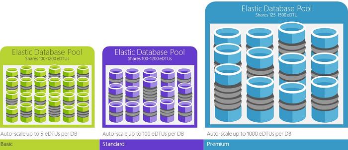 Azure Elastic Pool Nedir ?