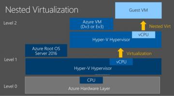 Nested Virtualization in Microsoft Azure