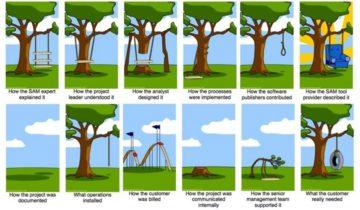Yazılım Projelerinin Yönetimi