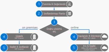 (KVKK) Kişisel Veri Koruma Kanunu ve Microsoft KVKK Keşif Aracı Nedir?