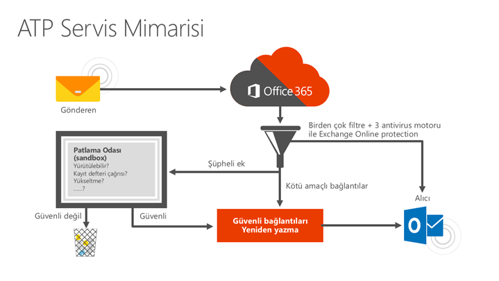 Office 365 Advanced Threat Protection (ATP) Nedir ?