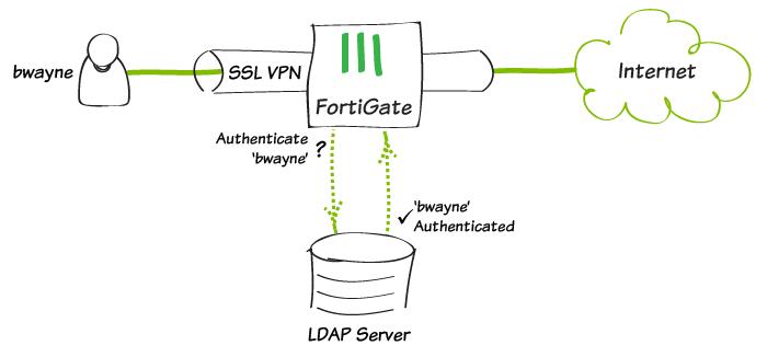 Fortigate LDAP Authentication nasıl yapılır?