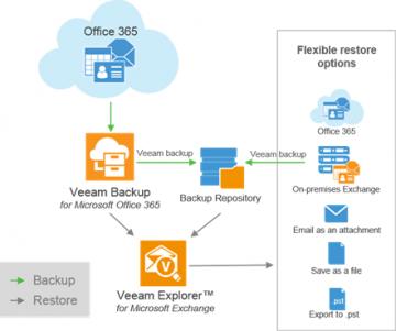 Veeam Backup ile Office 365 yedeği nasıl alınır?