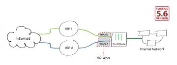 Fortigate SD WAN nedir ve nasıl kurulur?
